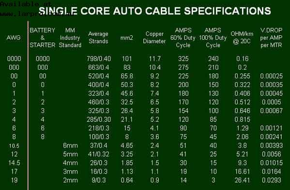 Larrikin products cheap auto electric parts sydney suppliers of the chart above shows auto wire that we use in australia we do not use awg american wire gauge left column but the chart shows the compatible sizes greentooth Image collections
